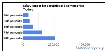 Salary Ranges for Securities and Commodities Traders