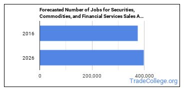 Forecasted Number of Jobs for Securities, Commodities, and Financial Services Sales Agents in U.S.