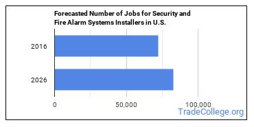 Forecasted Number of Jobs for Security and Fire Alarm Systems Installers in U.S.