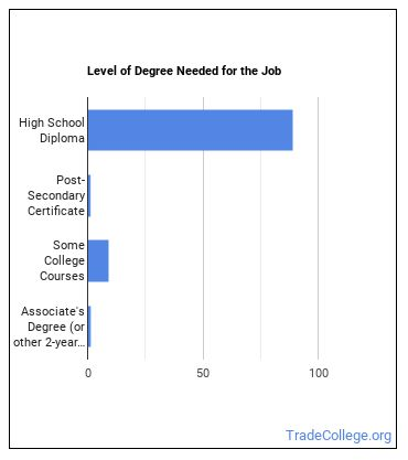 Security Guard Degree Level