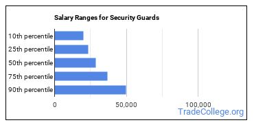 Salary Ranges for Security Guards