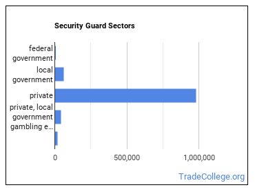 Security Guard Sectors