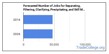 Forecasted Number of Jobs for Separating, Filtering, Clarifying, Precipitating, and Still Machine Setters, Operators, and Tenders in U.S.