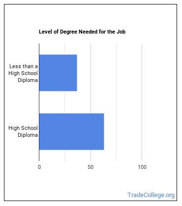 Oil, Gas, & Mining Service Unit Operator Degree Level