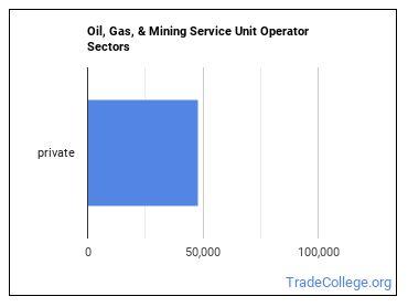 Oil, Gas, & Mining Service Unit Operator Sectors