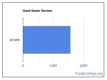 Hand Sewer Sectors
