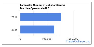 Forecasted Number of Jobs for Sewing Machine Operators in U.S.
