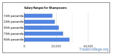 Salary Ranges for Shampooers