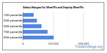Salary Ranges for Sheriffs and Deputy Sheriffs