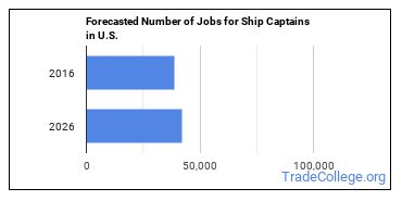Forecasted Number of Jobs for Ship Captains in U.S.