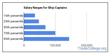 Salary Ranges for Ship Captains