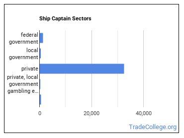 Ship Captain Sectors