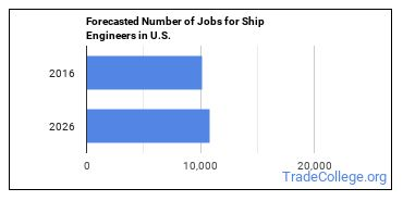 Forecasted Number of Jobs for Ship Engineers in U.S.