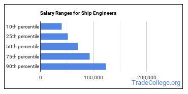 Salary Ranges for Ship Engineers