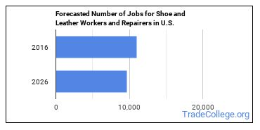 Forecasted Number of Jobs for Shoe and Leather Workers and Repairers in U.S.