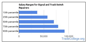 Salary Ranges for Signal and Track Switch Repairers