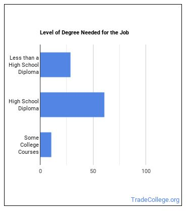 Slaughterer & Meat Packer Degree Level
