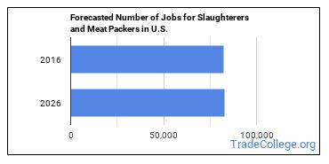 Forecasted Number of Jobs for Slaughterers and Meat Packers in U.S.
