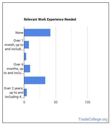 Slot Supervisor Work Experience