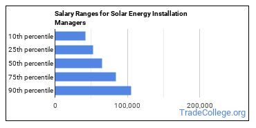 Salary Ranges for Solar Energy Installation Managers