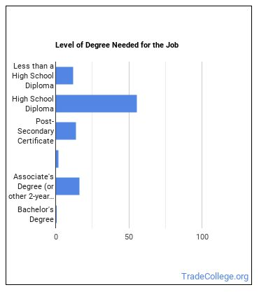 Solar Photovoltaic Installer Degree Level