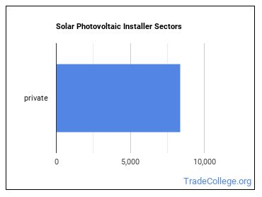 Solar Photovoltaic Installer Sectors