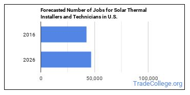 Forecasted Number of Jobs for Solar Thermal Installers and Technicians in U.S.