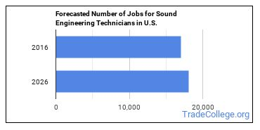 Forecasted Number of Jobs for Sound Engineering Technicians in U.S.
