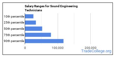 Salary Ranges for Sound Engineering Technicians