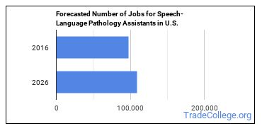 Forecasted Number of Jobs for Speech-Language Pathology Assistants in U.S.