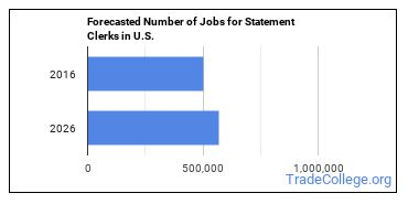 Forecasted Number of Jobs for Statement Clerks in U.S.
