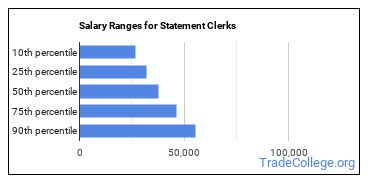 Salary Ranges for Statement Clerks