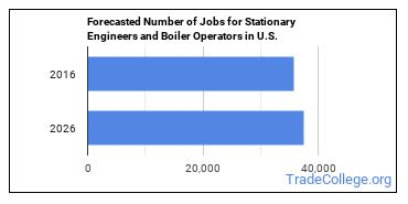 Forecasted Number of Jobs for Stationary Engineers and Boiler Operators in U.S.