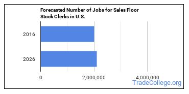 Forecasted Number of Jobs for Sales Floor Stock Clerks in U.S.