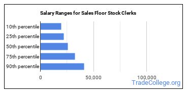 Salary Ranges for Sales Floor Stock Clerks