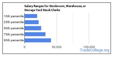 Salary Ranges for Stockroom, Warehouse, or Storage Yard Stock Clerks