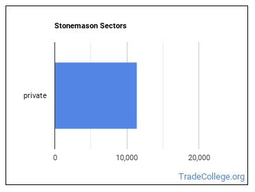 Stonemason Sectors