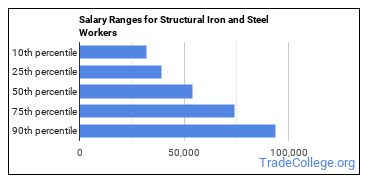 Salary Ranges for Structural Iron and Steel Workers