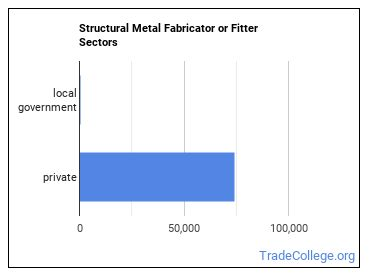 Structural Metal Fabricator or Fitter Sectors