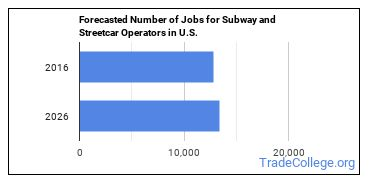 Forecasted Number of Jobs for Subway and Streetcar Operators in U.S.