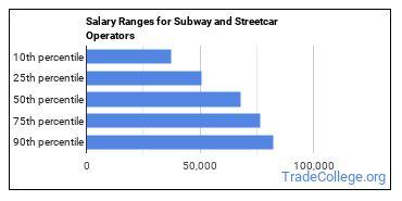 Salary Ranges for Subway and Streetcar Operators