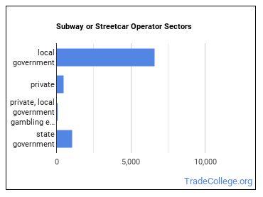 Subway or Streetcar Operator Sectors