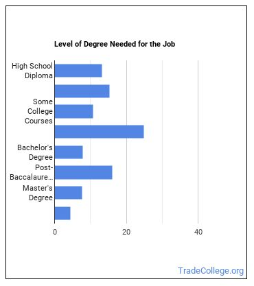 Surgical Assistant Degree Level
