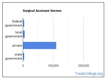 Surgical Assistant Sectors
