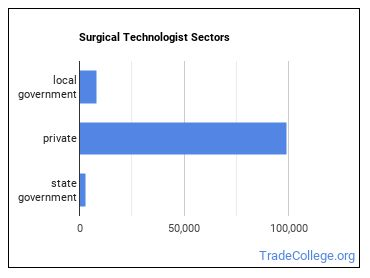 Surgical Technologist Sectors