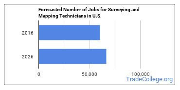 Forecasted Number of Jobs for Surveying and Mapping Technicians in U.S.