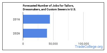 Forecasted Number of Jobs for Tailors, Dressmakers, and Custom Sewers in U.S.