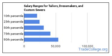 Salary Ranges for Tailors, Dressmakers, and Custom Sewers