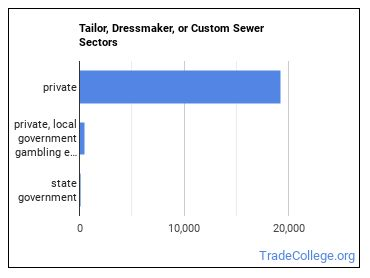 Tailor, Dressmaker, or Custom Sewer Sectors