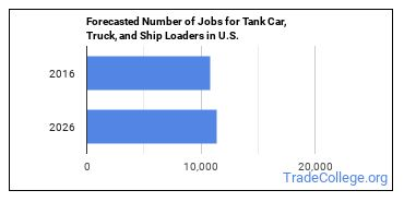 Forecasted Number of Jobs for Tank Car, Truck, and Ship Loaders in U.S.
